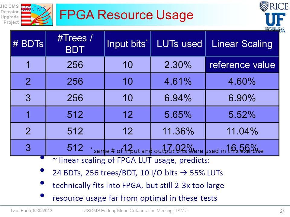 LHC CMS Detector Upgrade Project Ivan Furić, 9/30/2013USCMS Endcap Muon Collaboration Meeting, TAMU FPGA Resource Usage 24 # BDTs #Trees / BDT Input bits * LUTs usedLinear Scaling 1256102.30%reference value 2256104.61%4.60% 3256106.94%6.90% 1512125.65%5.52% 25121211.36%11.04% 35121217.02%16.56% * same # of input and output bits were used in this exercise ~ linear scaling of FPGA LUT usage, predicts: 24 BDTs, 256 trees/BDT, 10 I/O bits → 55% LUTs technically fits into FPGA, but still 2-3x too large resource usage far from optimal in these tests