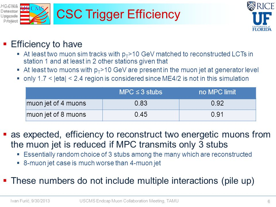 LHC CMS Detector Upgrade Project Ivan Furić, 9/30/2013USCMS Endcap Muon Collaboration Meeting, TAMU  Efficiency to have  At least two muon sim tracks with p T >10 GeV matched to reconstructed LCTs in station 1 and at least in 2 other stations given that  At least two muons with p T >10 GeV are present in the muon jet at generator level  only 1.7 < |eta| < 2.4 region is considered since ME4/2 is not in this simulation  as expected, efficiency to reconstruct two energetic muons from the muon jet is reduced if MPC transmits only 3 stubs  Essentially random choice of 3 stubs among the many which are reconstructed  8-muon jet case is much worse than 4-muon jet  These numbers do not include multiple interactions (pile up) CSC Trigger Efficiency 6 LHC CMS Detector Upgrade Project MPC ≤ 3 stubsno MPC limit muon jet of 4 muons0.830.92 muon jet of 8 muons0.450.91