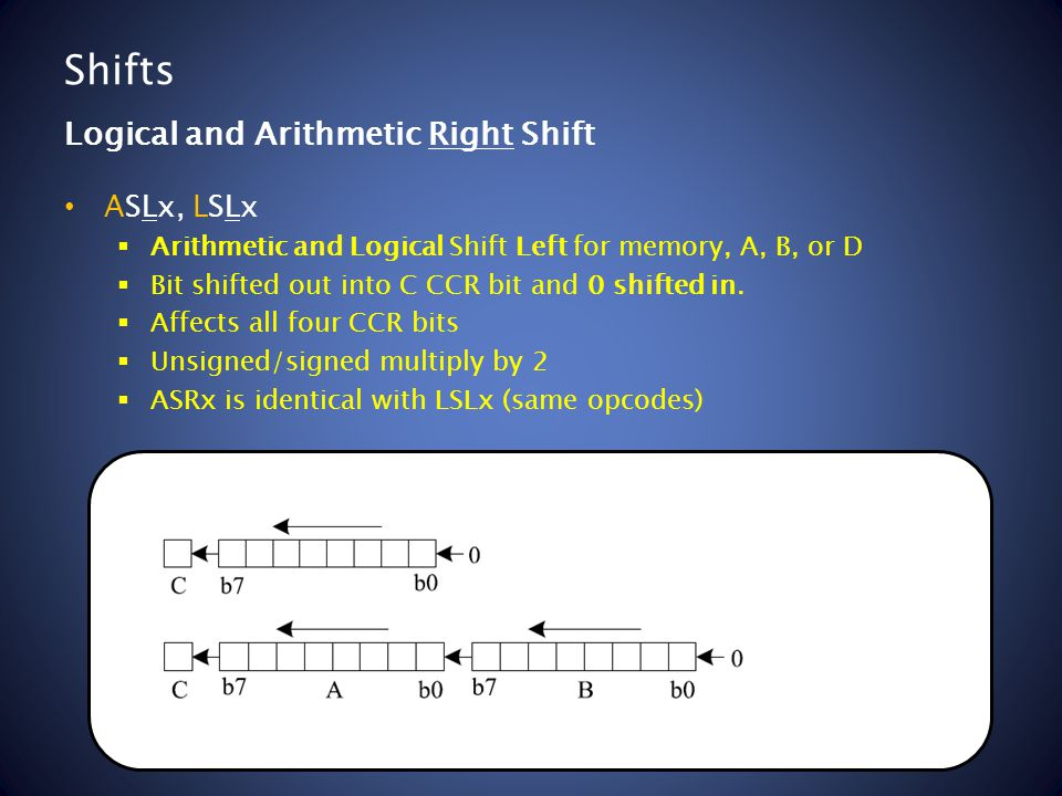 Shifts ASLx, LSLx  Arithmetic and Logical Shift Left for memory, A, B, or D  Bit shifted out into C CCR bit and 0 shifted in.