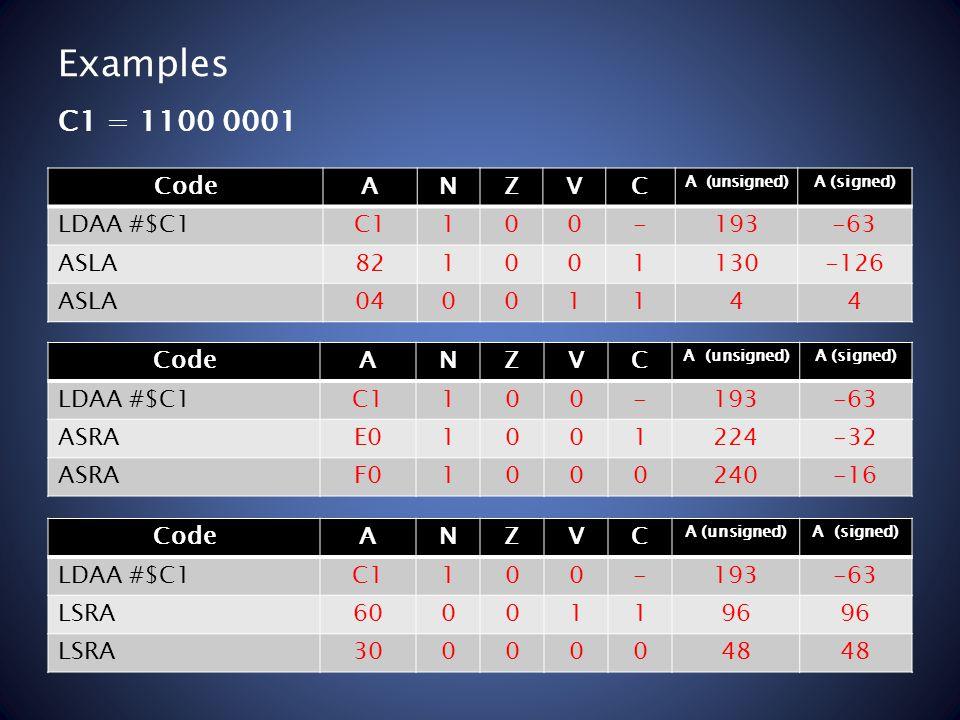 Examples C1 = 1100 0001 CodeANZVC A (unsigned)A (signed) LDAA #$C1C1100-193-63 ASLA821001130-126 ASLA04001144 CodeANZVC A (unsigned)A (signed) LDAA #$C1C1100-193-63 ASRAE01001224-32 ASRAF01000240-16 CodeANZVC A (unsigned)A (signed) LDAA #$C1C1100-193-63 LSRA60001196 LSRA30000048