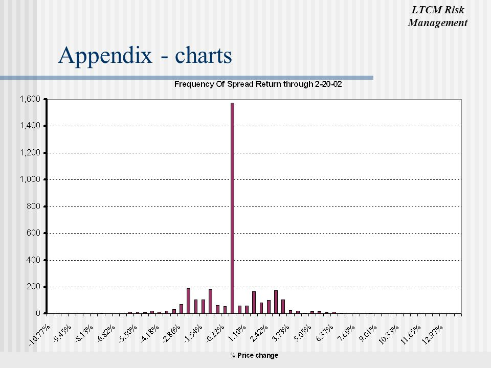LTCM Risk Management Appendix - charts