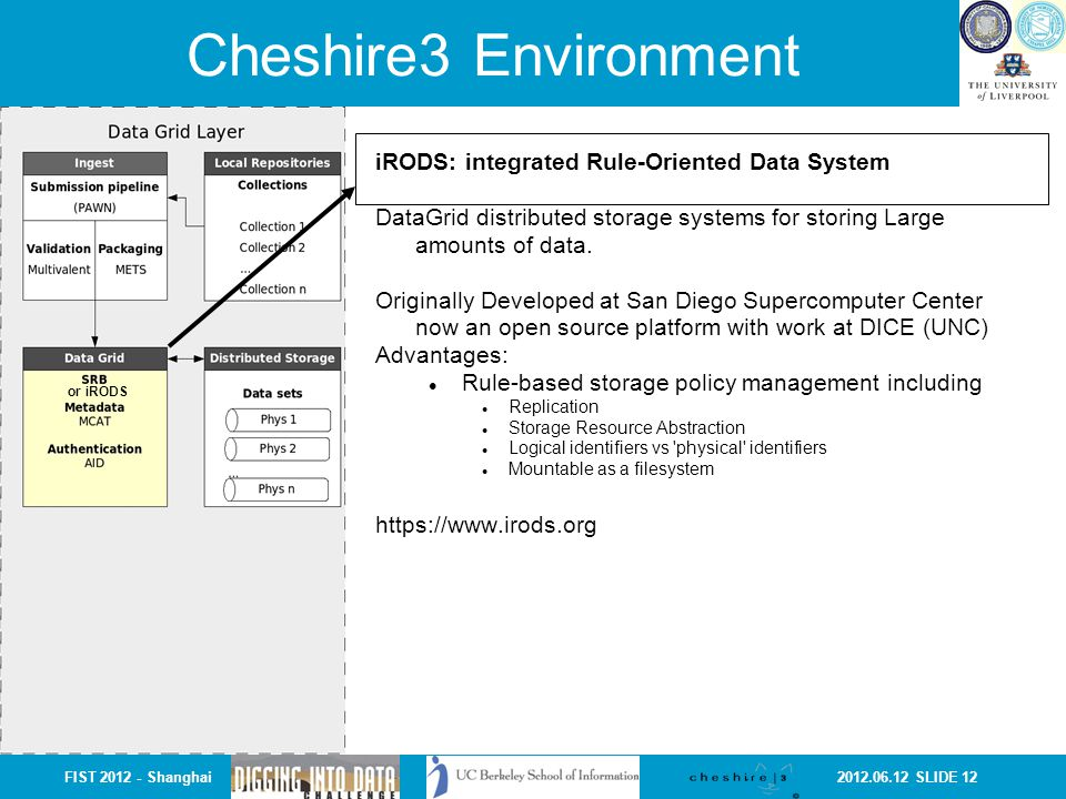 2012.06.12 SLIDE 12FIST 2012 - Shanghai Cheshire3 Environment iRODS: integrated Rule-Oriented Data System DataGrid distributed storage systems for sto