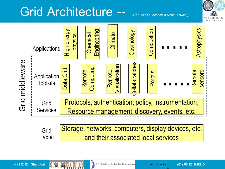 2012.06.12 SLIDE 6FIST 2012 - Shanghai But… what about… Applications and data that are NOT for scientific research.
