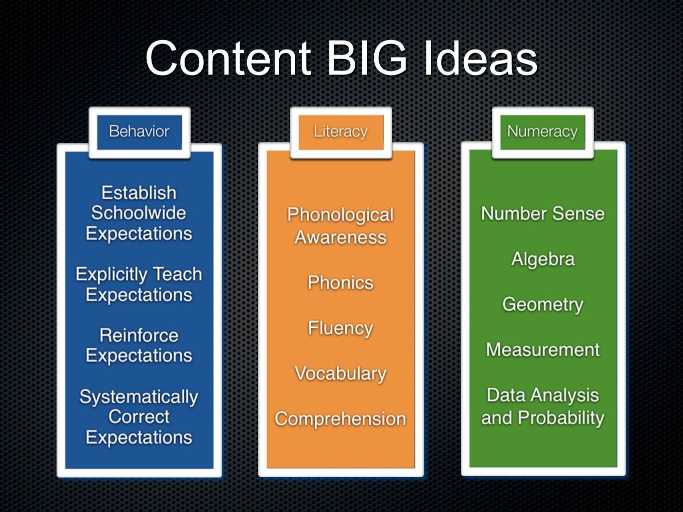 Content BIG Ideas
