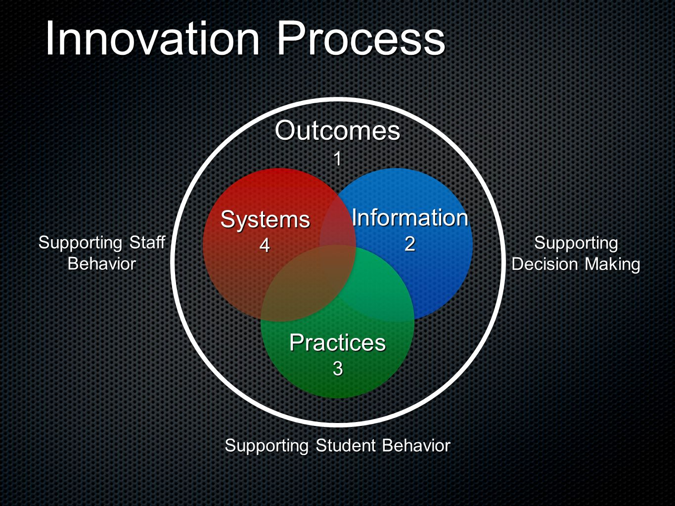 Innovation Process Outcomes1 Practices3 Systems4 Supporting Staff Behavior Supporting Student Behavior Supporting Decision Making Information2