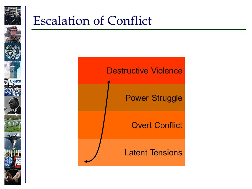 Escalation of Conflict Latent Tensions Overt Conflict Power Struggle Destructive Violence