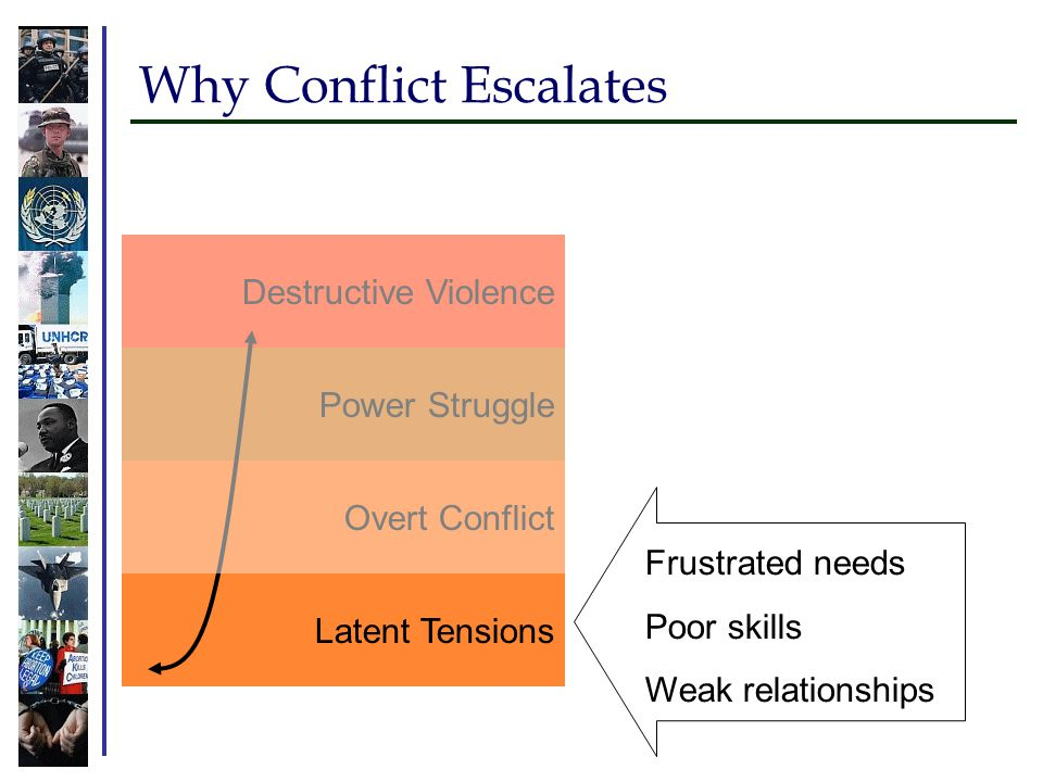 Why Conflict Escalates Latent Tensions Overt Conflict Power Struggle Destructive Violence Frustrated needs Poor skills Weak relationships