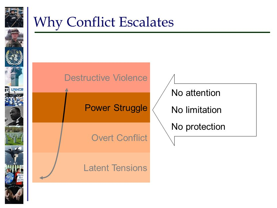 Why Conflict Escalates Latent Tensions Overt Conflict Power Struggle Destructive Violence No attention No limitation No protection