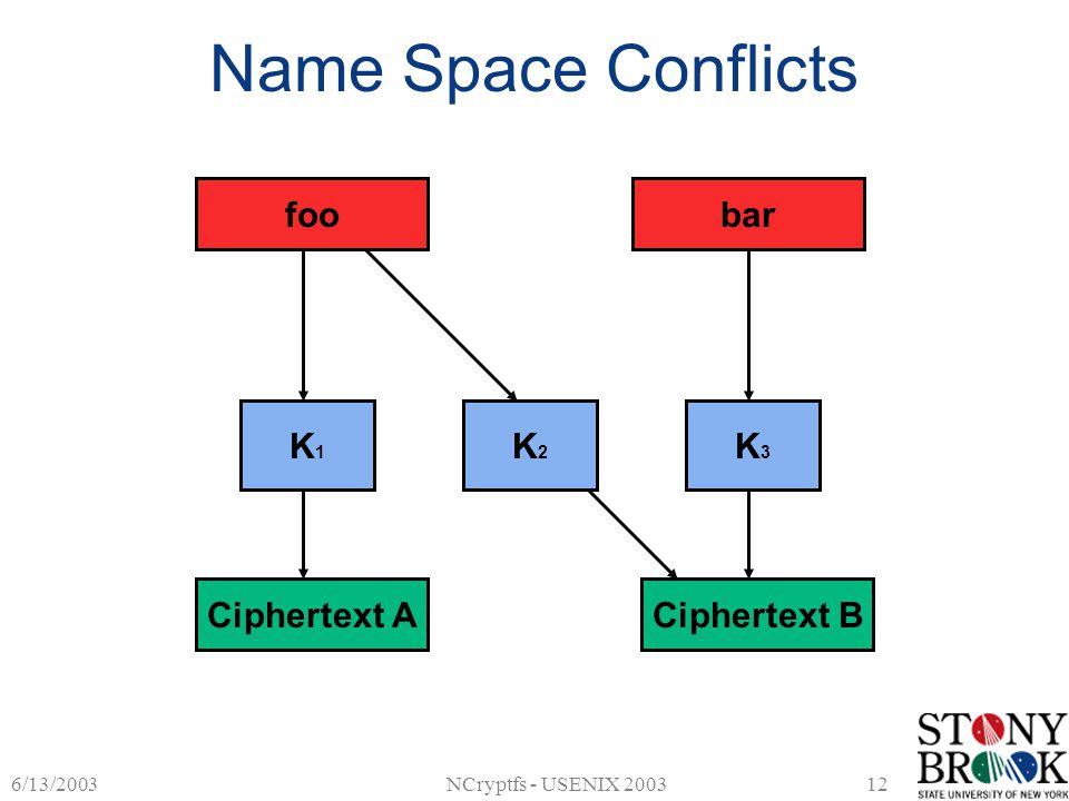 6/13/2003NCryptfs - USENIX 200312 Name Space Conflicts Ciphertext ACiphertext B K1K1 K2K2 foobar K3K3