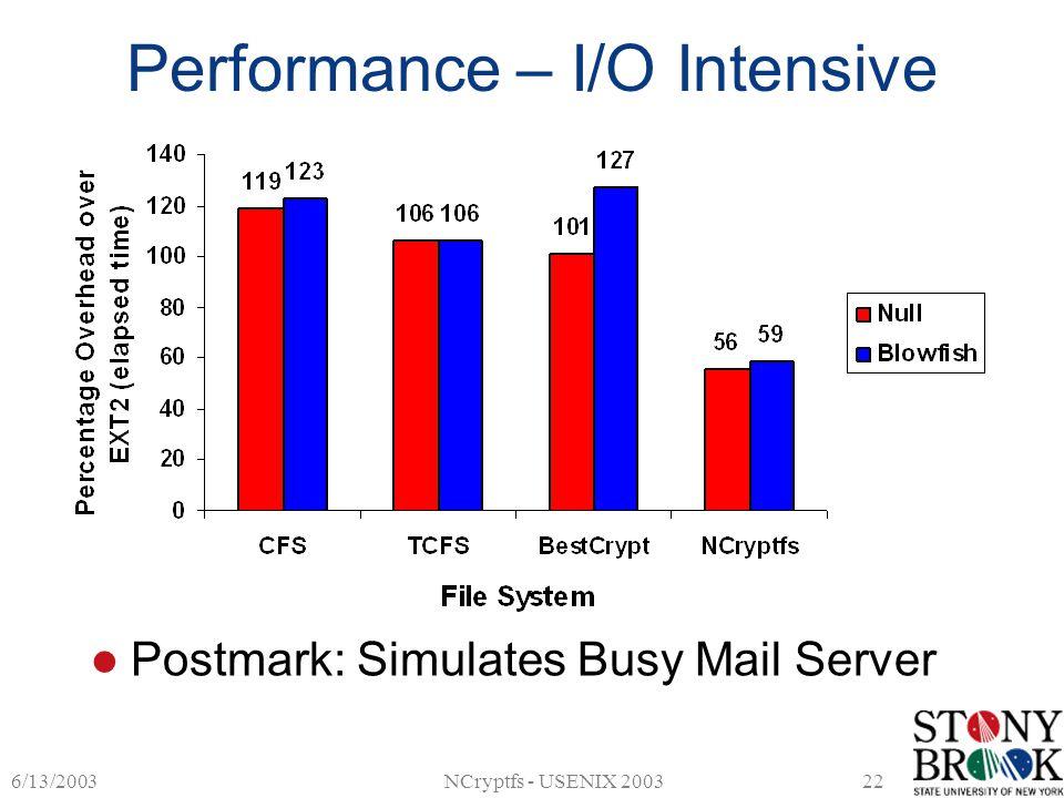 6/13/2003NCryptfs - USENIX 200322 Performance – I/O Intensive Postmark: Simulates Busy Mail Server