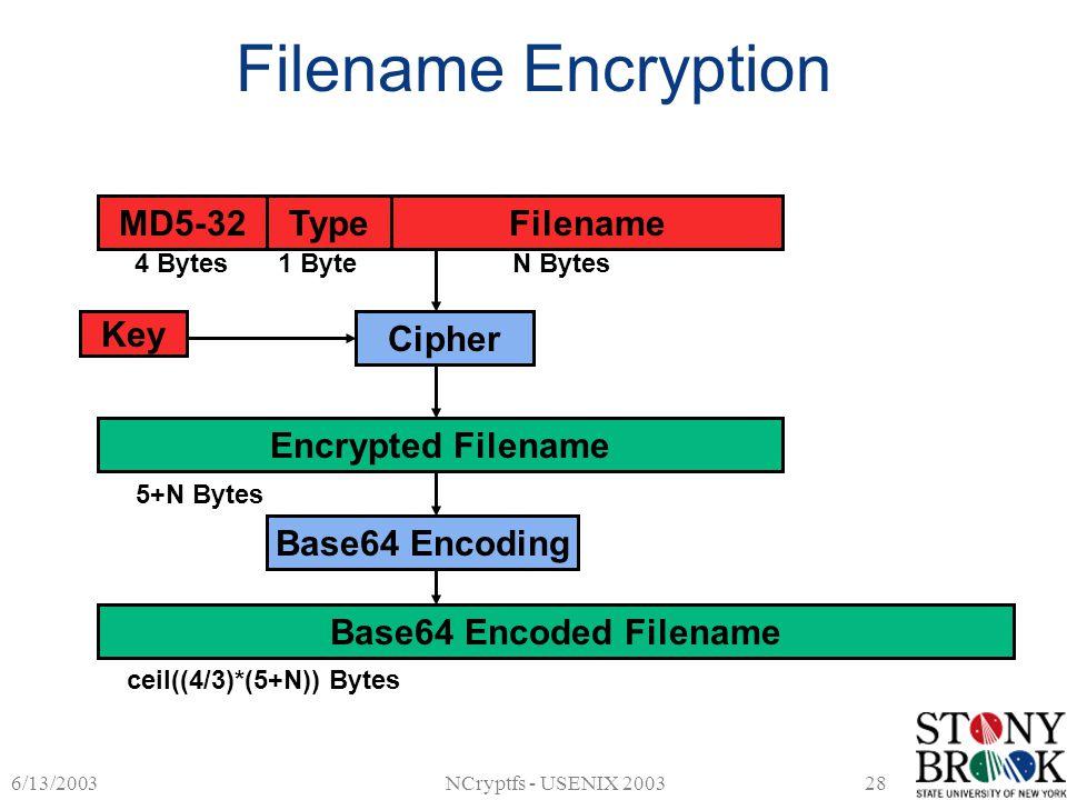 6/13/2003NCryptfs - USENIX 200328 Filename Encryption MD5-32TypeFilename 4 Bytes1 ByteN Bytes Encrypted Filename 5+N Bytes Key Cipher Base64 Encoded F