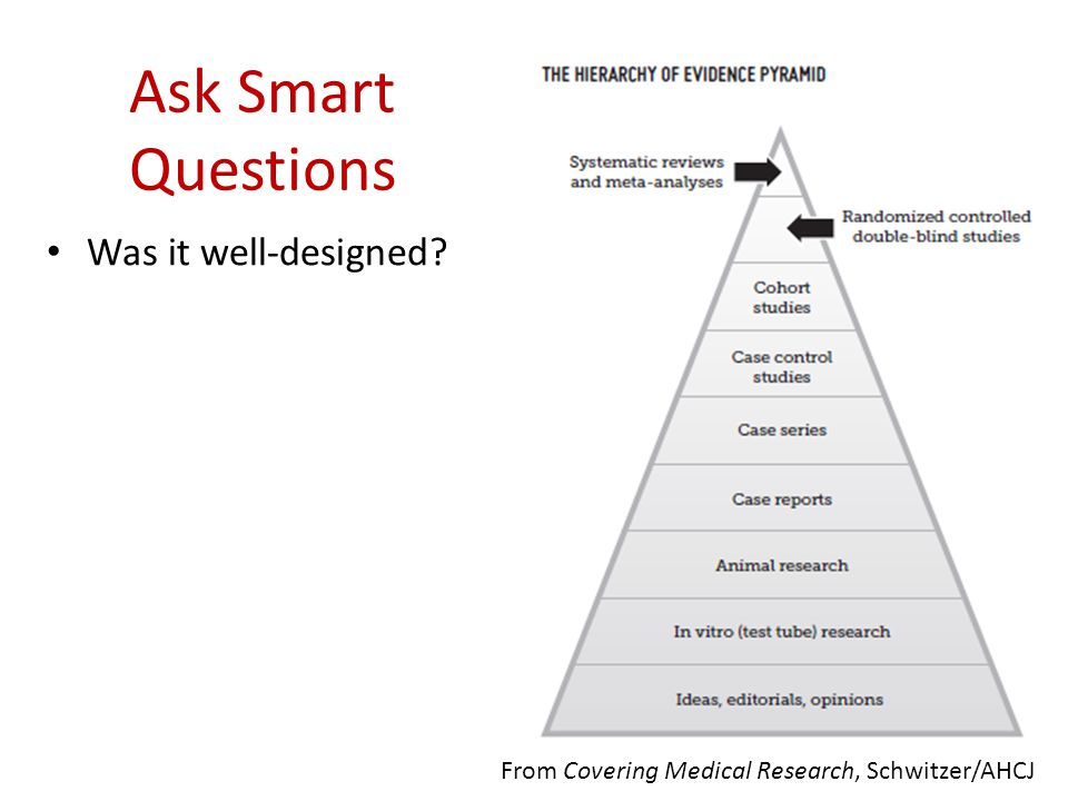 Ask Smart Questions Was it well-designed From Covering Medical Research, Schwitzer/AHCJ