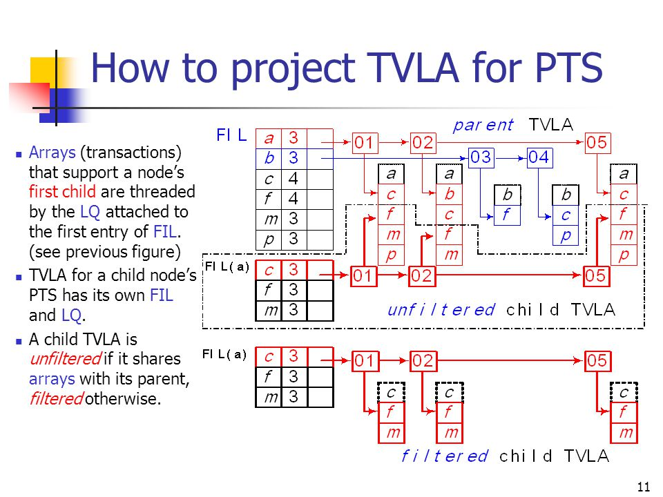 11 How to project TVLA for PTS Arrays (transactions) that support a node's first child are threaded by the LQ attached to the first entry of FIL. (see