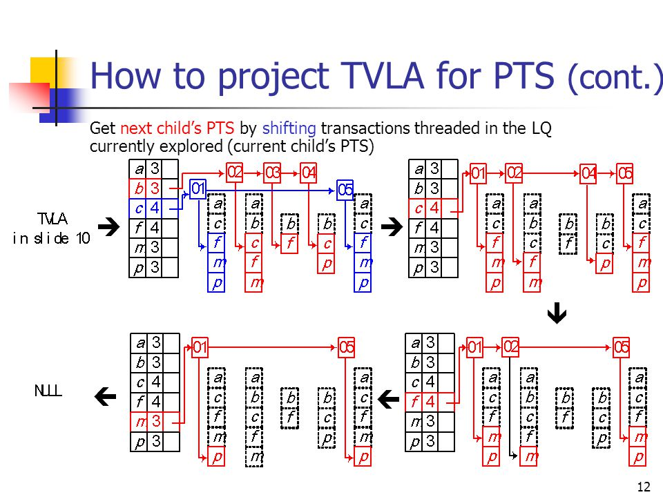 12 How to project TVLA for PTS (cont.) Get next child's PTS by shifting transactions threaded in the LQ currently explored (current child's PTS)