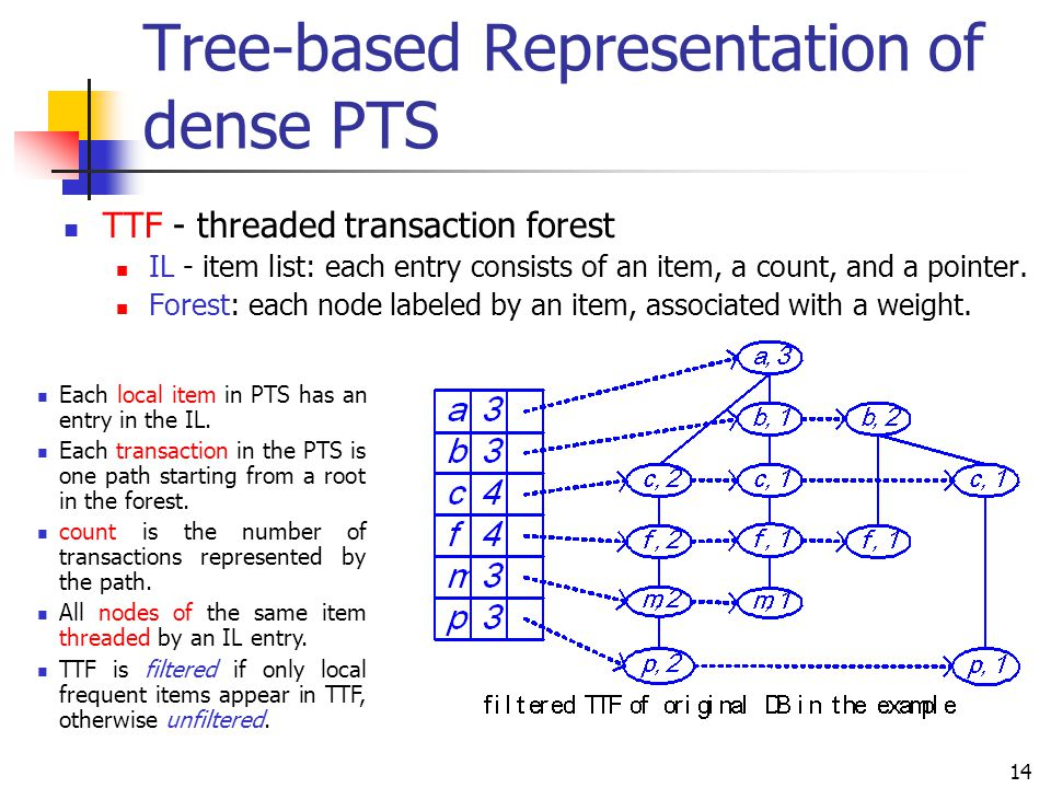 14 Tree-based Representation of dense PTS TTF - threaded transaction forest IL - item list: each entry consists of an item, a count, and a pointer. Fo