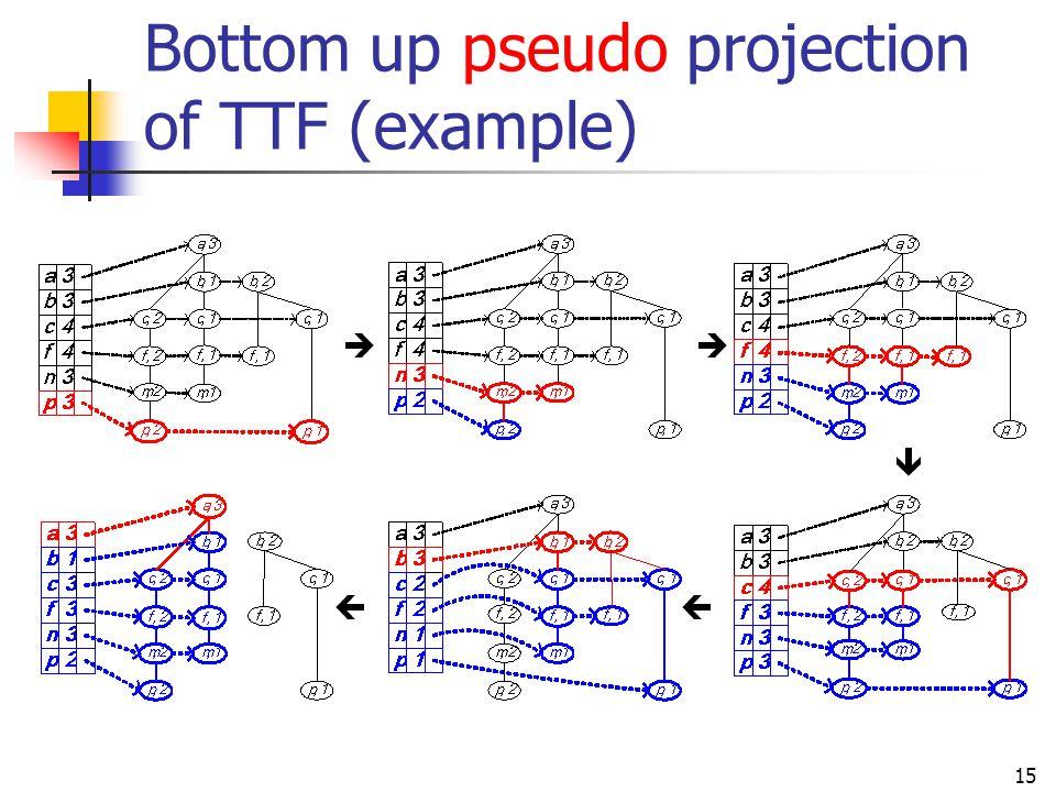 15 Bottom up pseudo projection of TTF (example)