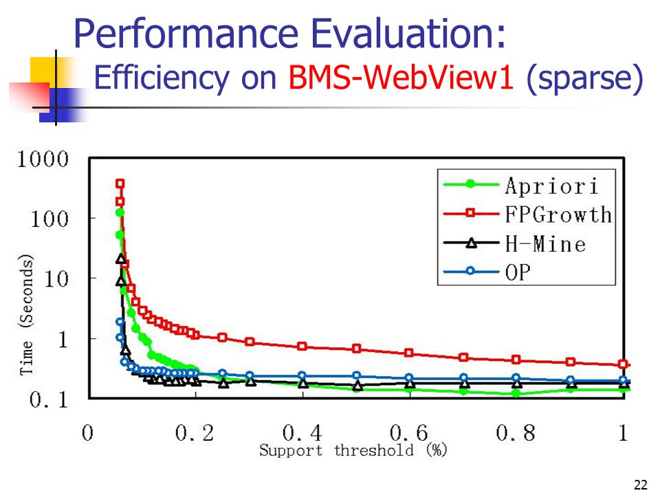 22 Performance Evaluation: Efficiency on BMS-WebView1 (sparse)