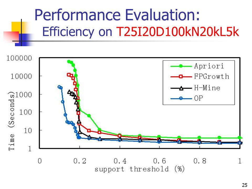 25 Performance Evaluation: Efficiency on T25I20D100kN20kL5k