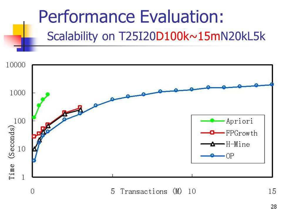 28 Performance Evaluation: Scalability on T25I20D100k~15mN20kL5k