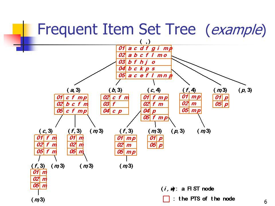 6 Frequent Item Set Tree (example)