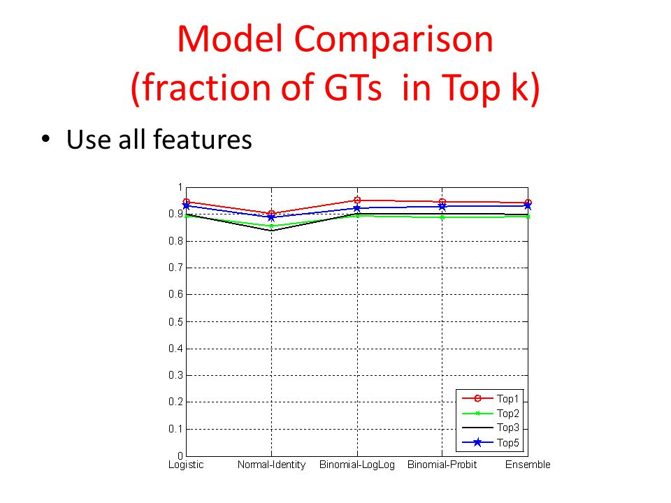 Model Comparison (fraction of GTs in Top k) Use all features