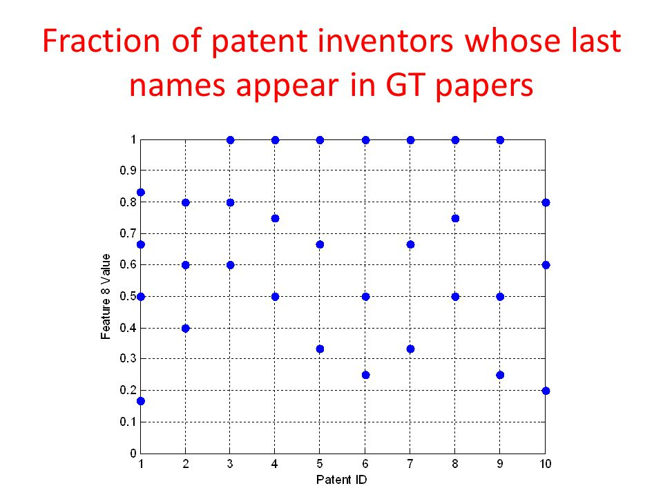 Fraction of patent inventors whose last names appear in GT papers