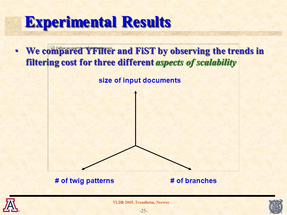 -25- VLDB 2005, Trondheim, Norway Experimental Results We compared YFilter and FiST by observing the trends in filtering cost for three different aspe