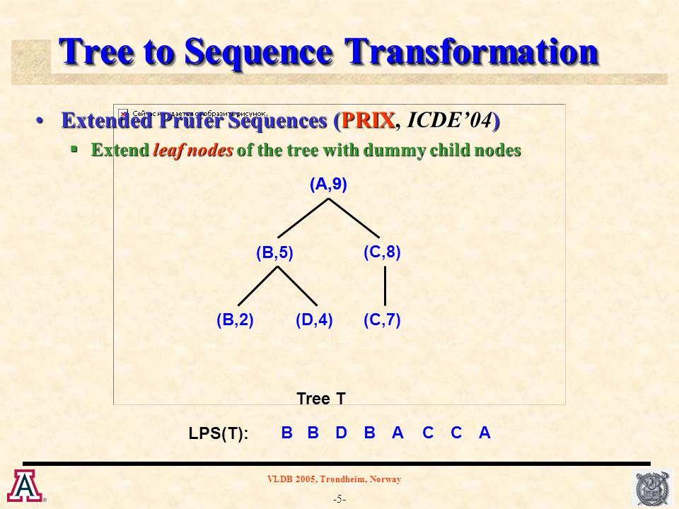 -5- VLDB 2005, Trondheim, Norway Tree to Sequence Transformation Extended Prüfer Sequences (PRIX, ICDE'04)Extended Prüfer Sequences (PRIX, ICDE'04)  Extend leaf nodes of the tree with dummy child nodes (A,9) (B,5) (B,2)(D,4) (C,8) (C,7) B LPS(T): Tree T BACA (d,1)(d,3)(d,6) BDC (A,9) (B,5) (B,2)(D,4) (C,8) (C,7)