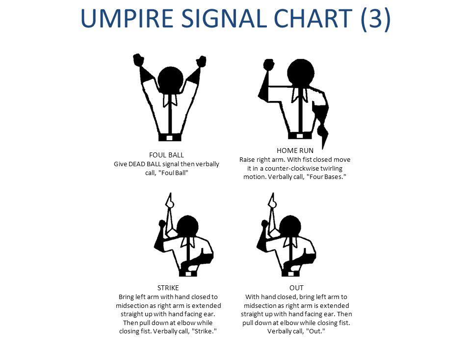 UMPIRE SIGNAL CHART (3) FOUL BALL Give DEAD BALL signal then verbally call, Foul Ball HOME RUN Raise right arm.
