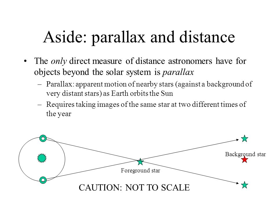 Aside: parallax and distance The only direct measure of distance astronomers have for objects beyond the solar system is parallax –Parallax: apparent