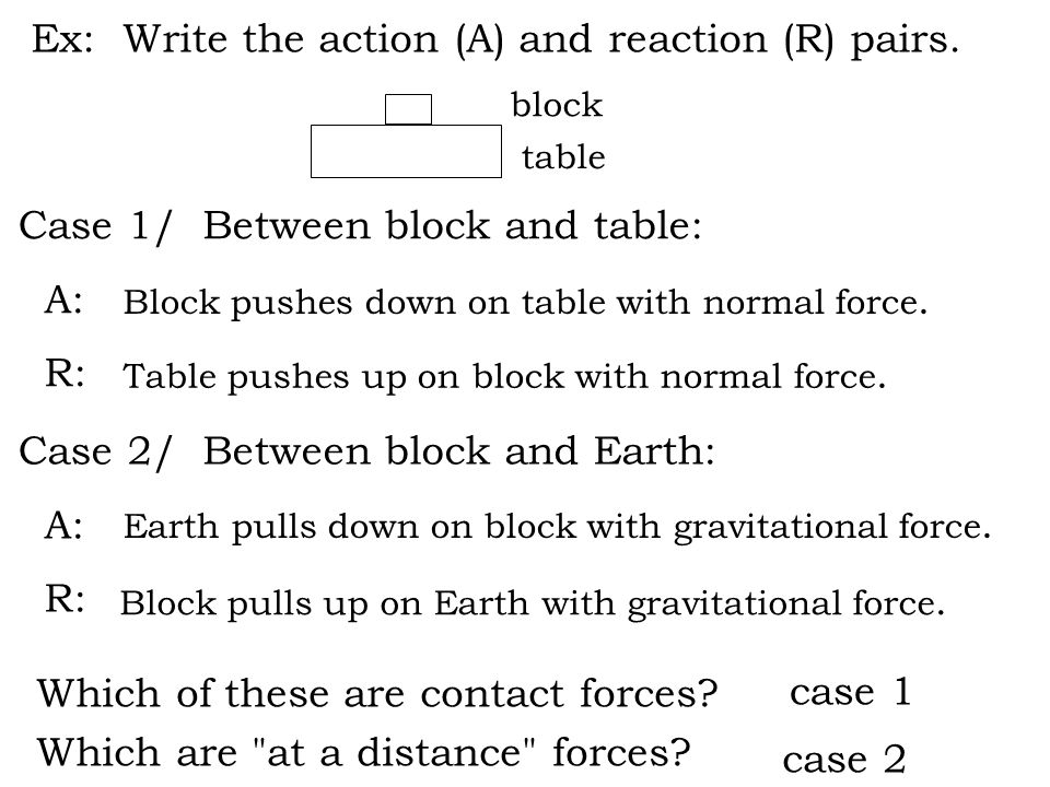 Ex: Write the action (A) and reaction (R) pairs.