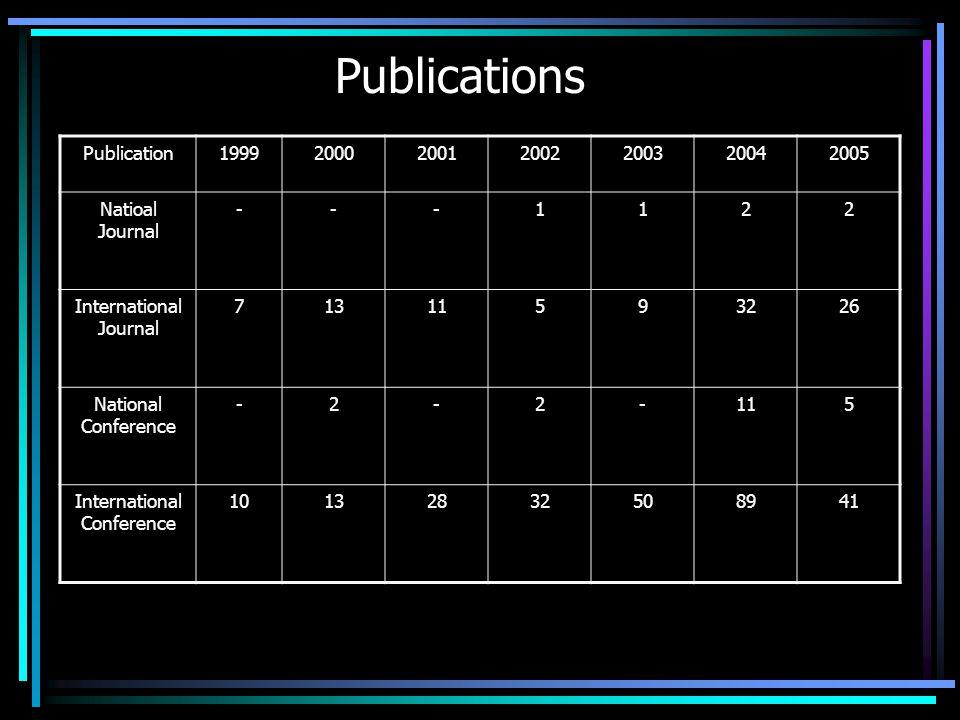 Publications Publication1999200020012002200320042005 Natioal Journal ---1122 International Journal 71311593226 National Conference -2-2-115 International Conference 10132832508941
