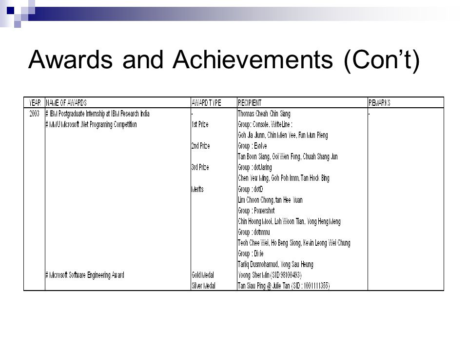 Awards and Achievements (Con't)