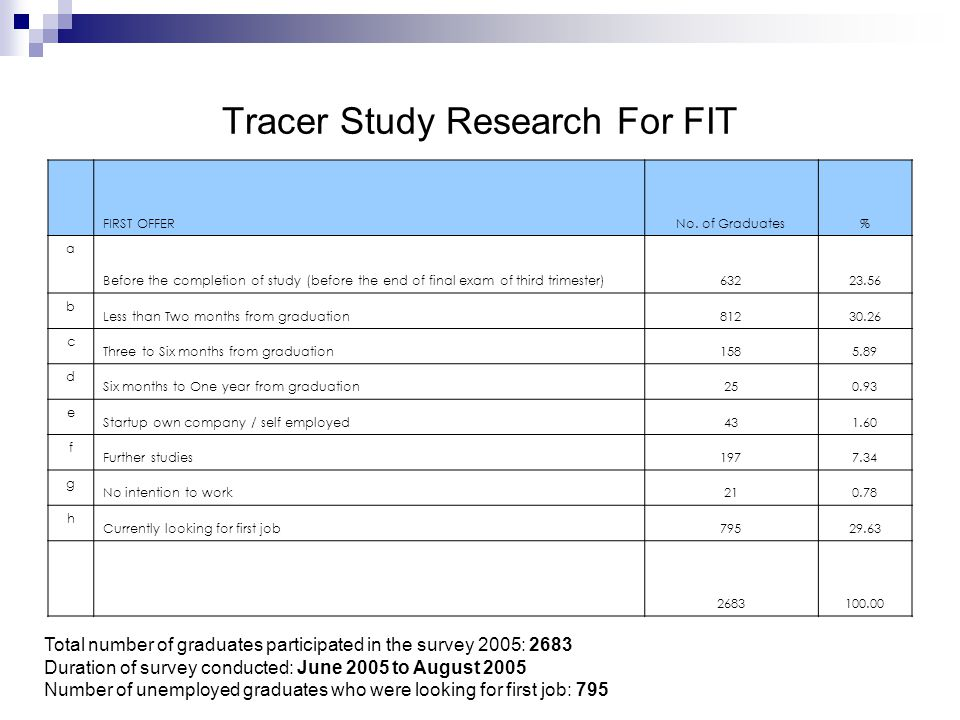 Tracer Study Research For FIT Total number of graduates participated in the survey 2005: 2683 Duration of survey conducted: June 2005 to August 2005 Number of unemployed graduates who were looking for first job: 795 FIRST OFFERNo.