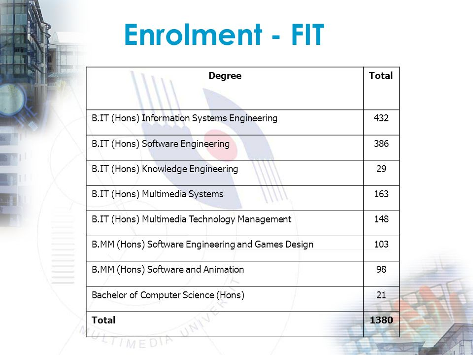 Enrolment - FIT DegreeTotal B.IT (Hons) Information Systems Engineering432 B.IT (Hons) Software Engineering386 B.IT (Hons) Knowledge Engineering29 B.IT (Hons) Multimedia Systems163 B.IT (Hons) Multimedia Technology Management148 B.MM (Hons) Software Engineering and Games Design103 B.MM (Hons) Software and Animation98 Bachelor of Computer Science (Hons)21 Total1380
