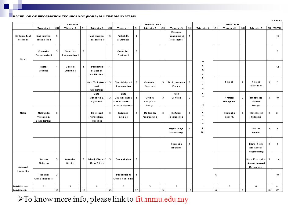  To know more info, please link to fit.mmu.edu.my