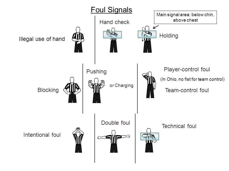 Illegal use of hand Hand check Holding Blocking or Charging Pushing Player-control foul Team-control foul (In Ohio, no fist for team control) Intentio