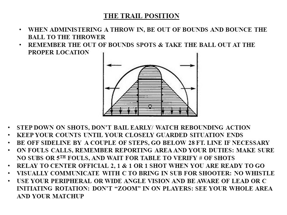 THE TRAIL POSITION WHEN ADMINISTERING A THROW IN, BE OUT OF BOUNDS AND BOUNCE THE BALL TO THE THROWER REMEMBER THE OUT OF BOUNDS SPOTS & TAKE THE BALL