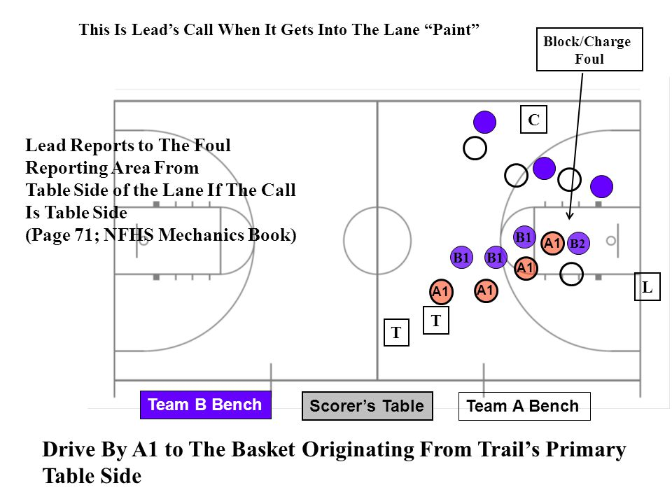 Scorer's Table Team A Bench Team B Bench B2 B1 A1 Drive By A1 to The Basket Originating From Trail's Primary Table Side C T A1 B1 T Block/Charge Foul
