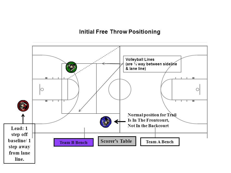 Scorer's Table Team A Bench Team B Bench Volleyball Lines (are ½ way between sideline & lane line) Initial Free Throw Positioning Normal position for