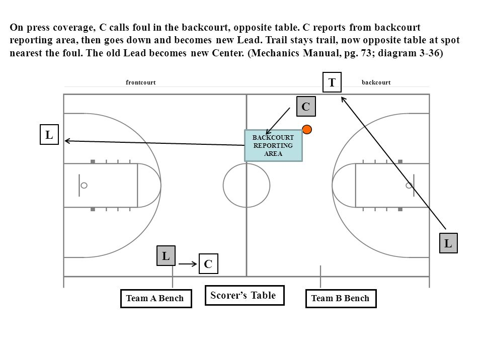 Scorer's Table Team A BenchTeam B Bench T C L L C L BACKCOURT REPORTING AREA On press coverage, C calls foul in the backcourt, opposite table. C repor