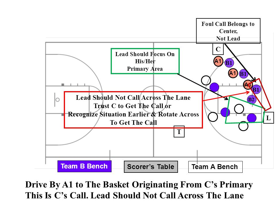 Scorer's Table Team A Bench Team B Bench B2 B1 A1 Drive By A1 to The Basket Originating From C's Primary This Is C's Call. Lead Should Not Call Across