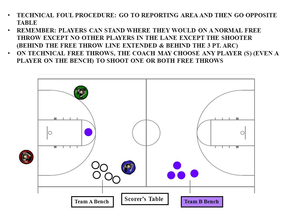 Scorer's Table Team A BenchTeam B Bench TECHNICAL FOUL PROCEDURE: GO TO REPORTING AREA AND THEN GO OPPOSITE TABLE REMEMBER: PLAYERS CAN STAND WHERE TH