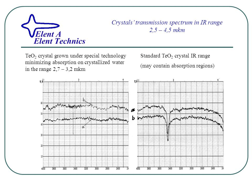 Crystals' transmission spectrum in IR range 2,5 – 4,5 mkm TeO 2 crystal grown under special technology minimizing absorption on crystallized water in the range 2,7 – 3,2 mkm Standard TeO 2 crystal IR range (may contain absorption regions)
