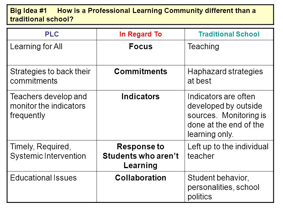 Big Idea #1 How is a Professional Learning Community different than a traditional school? PLCIn Regard ToTraditional School Learning for AllFocusTeach