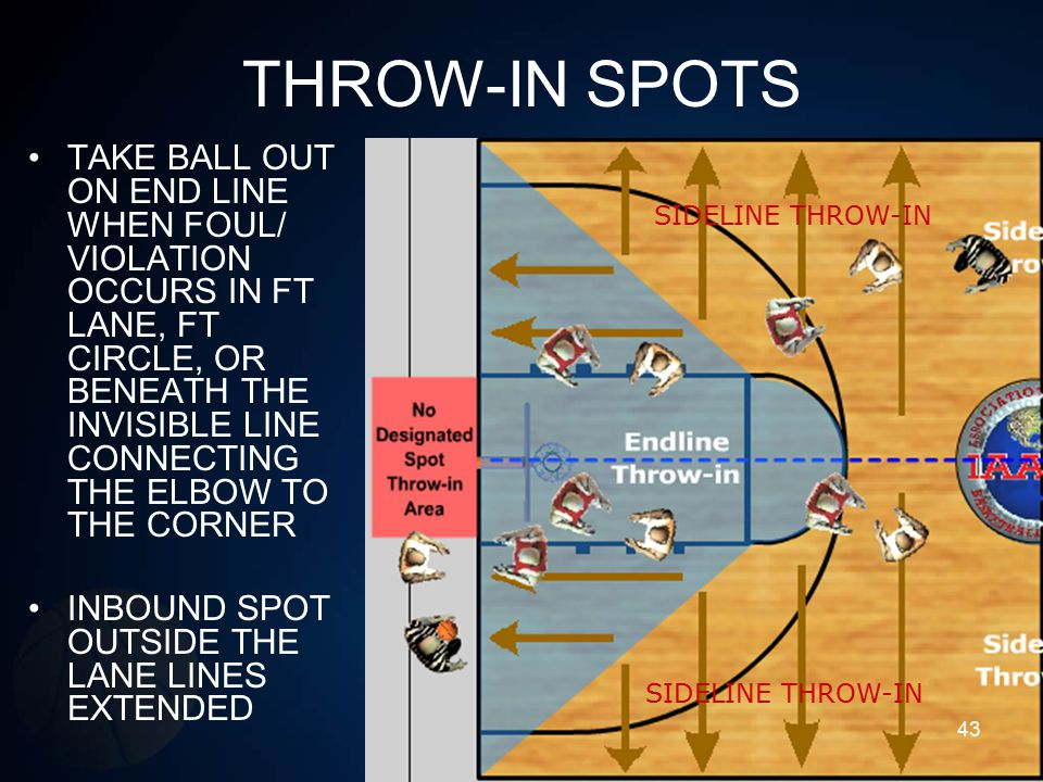 THROW-IN SPOTS TAKE BALL OUT ON END LINE WHEN FOUL/ VIOLATION OCCURS IN FT LANE, FT CIRCLE, OR BENEATH THE INVISIBLE LINE CONNECTING THE ELBOW TO THE