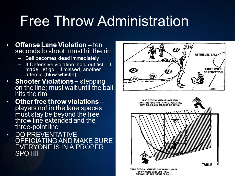 Free Throw Administration Offense Lane Violation – ten seconds to shoot; must hit the rim –Ball becomes dead immediately –If Defensive violation: hold