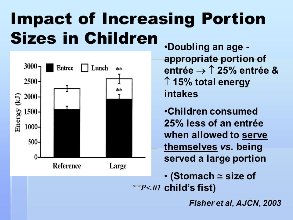 Impact of Increasing Portion Sizes in Children Doubling an age - appropriate portion of entrée   25% entrée &  15% total energy intakes Children consumed 25% less of an entrée when allowed to serve themselves vs.