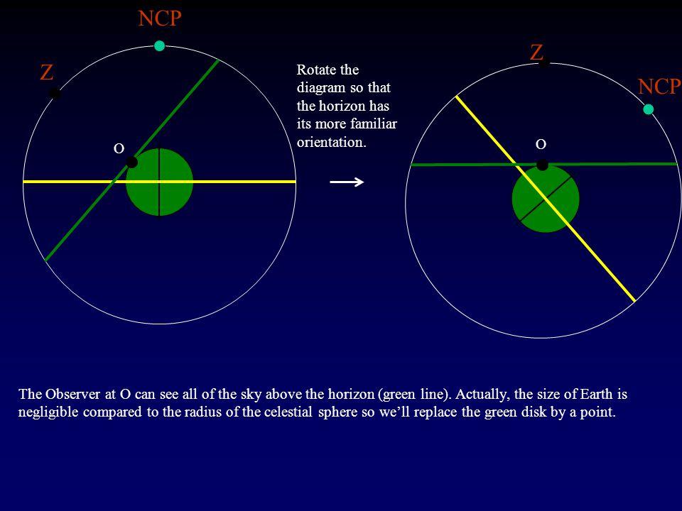 NCP Z O Z O The Observer at O can see all of the sky above the horizon (green line).