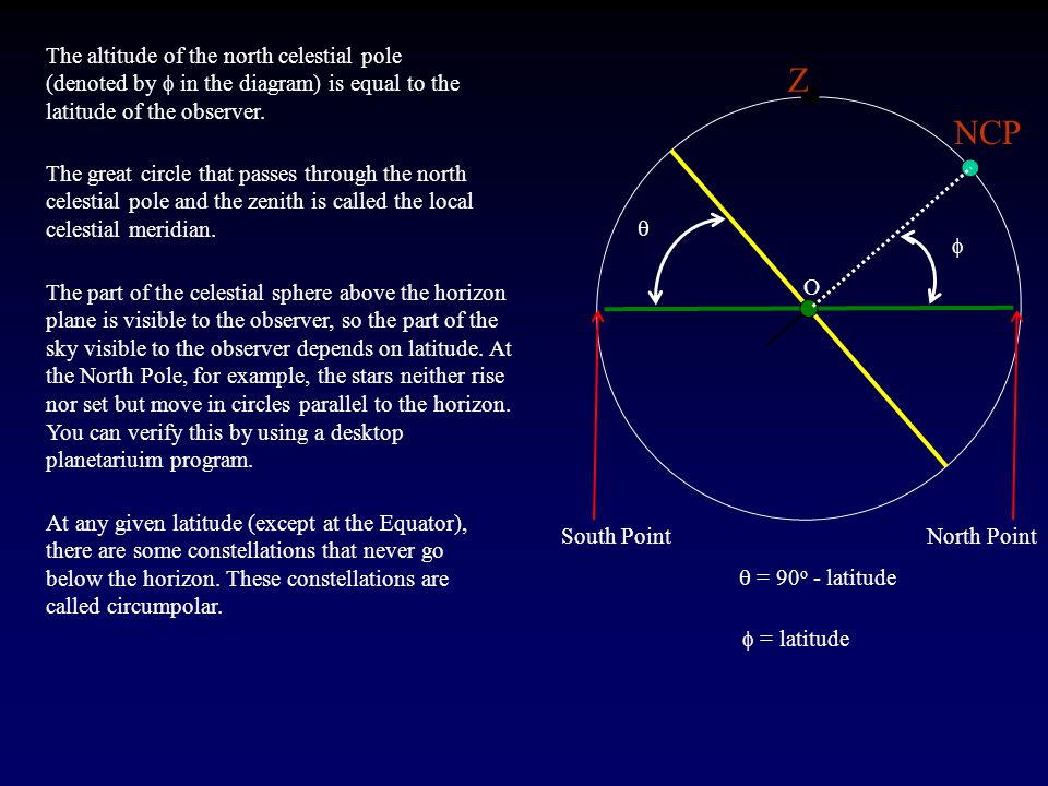 Z NCP O   = 90 o - latitude   = latitude The altitude of the north celestial pole (denoted by  in the diagram) is equal to the latitude of the observer.